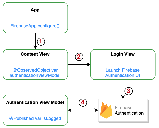 Arquitetura em camadas do app com Firebase Authentication